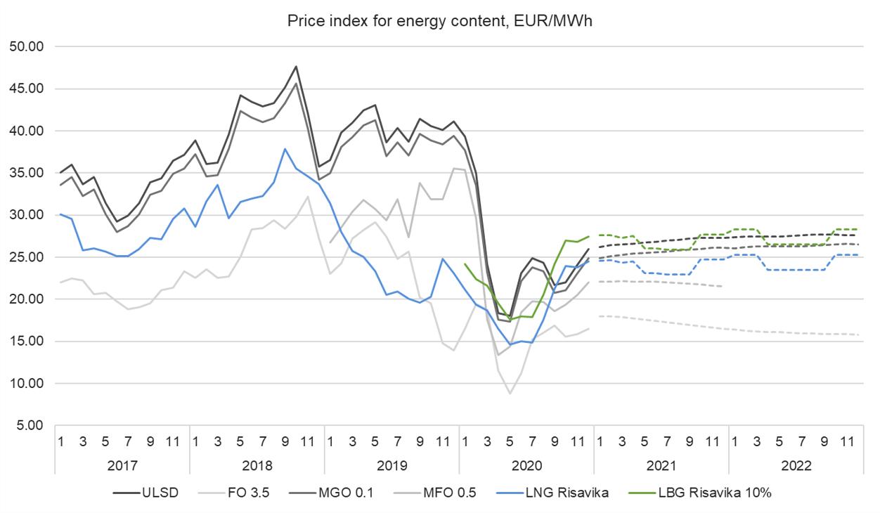 Price index 7.12.2020.png