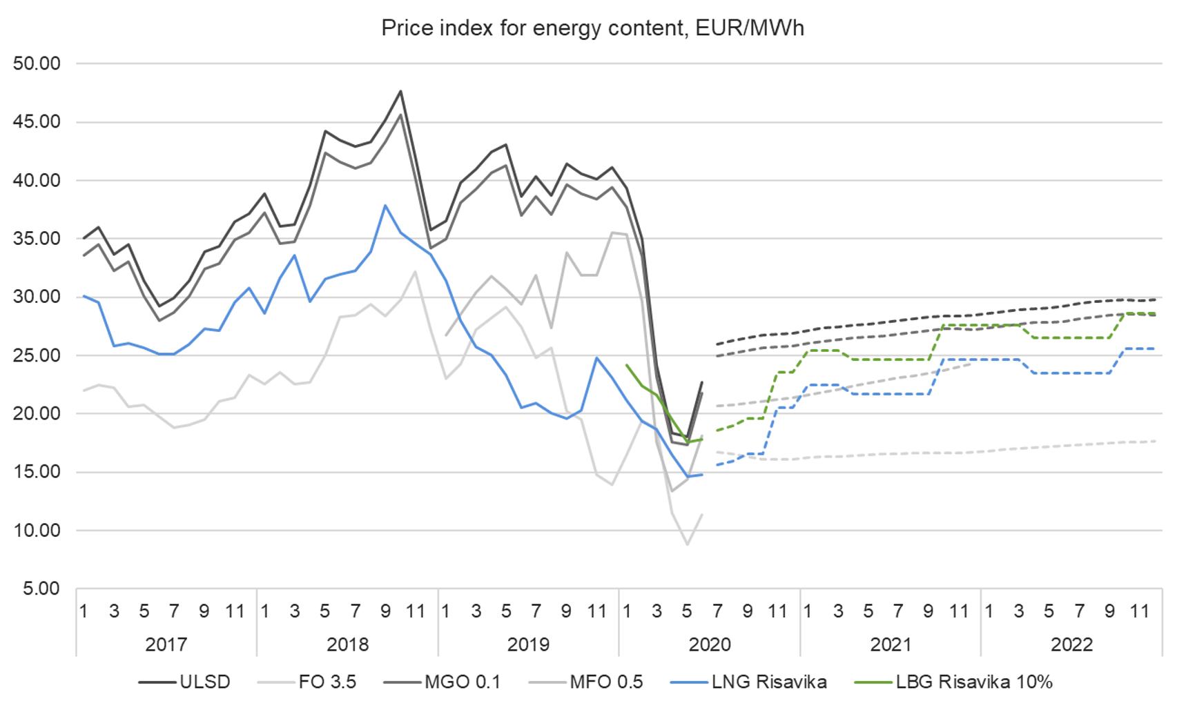 Price index 22.6.2020.png