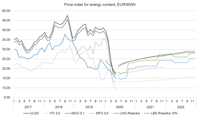 Price index 25.5.2020.png
