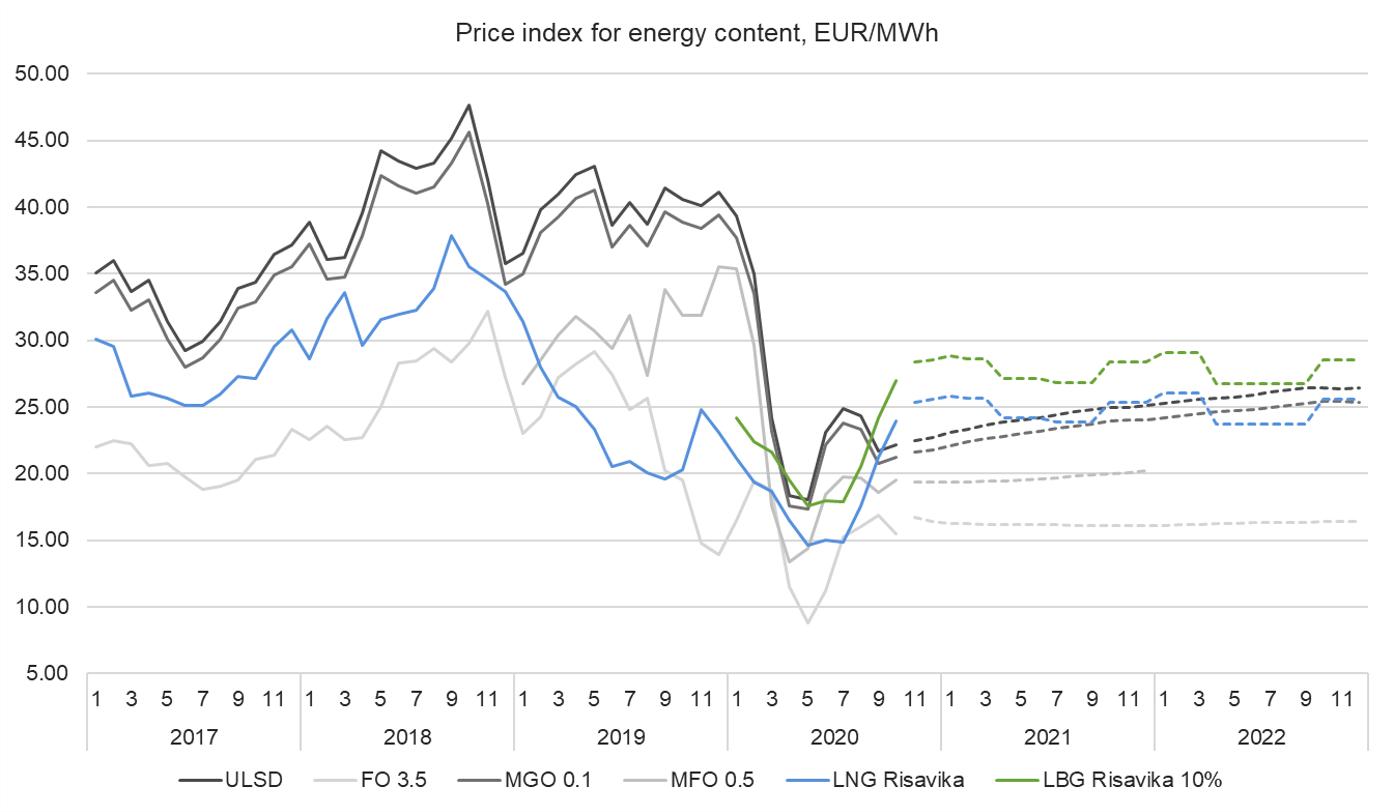 Price index 26.10.2020.png