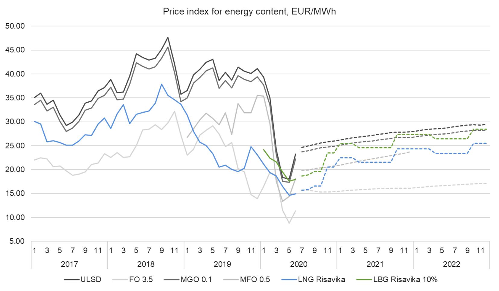 Price index 29.6.2020.png
