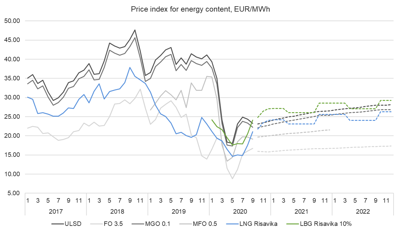 Price index 7.9.2020.png